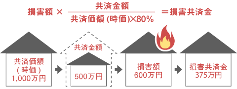 普通火災共済Ⅱの非住宅物件の場合